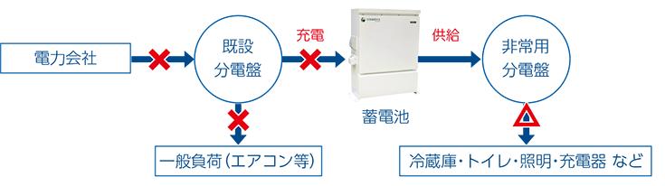 蓄電池単体システム