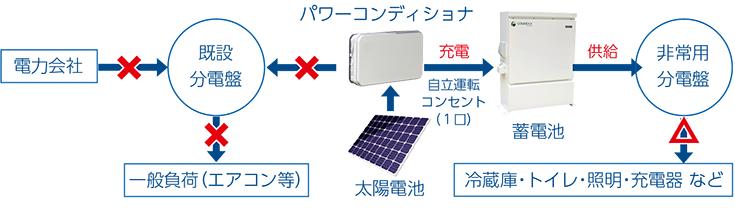 太陽光発電システム&蓄電池