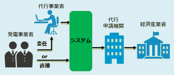 発電監視サービス