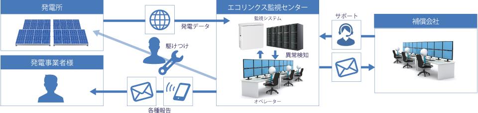 """図:エコリンクスO&Mサービス""""SolarLinx運用""""イメージ"""
